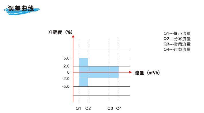 型号:t3-1 t3-1系列超声波水表是按照iso 4064-1::2005、 gb/t 778.1-2007、jjg 162-2009标准,由大连道盛仪表有限公司最新推出的产品。 该系列产品具有测量精度高,超低耗电。工作稳定可靠等优点,并且水表的每一个零部件都是按照ip68标准设计的,可适用于各种恶劣的工作环境。广泛应用于城市供水,水资源管理,农业灌溉,园林管理,工业生产、工业自动控制等行业,是用水管理技术的一次重大革新。